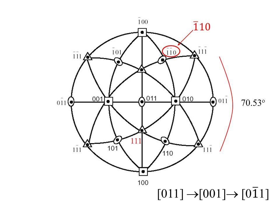 [011] [111] [100] [100] [111] 𝑥 [01 1 ] [ 1 00] (011) 𝑧 𝑦 [0 1 1]